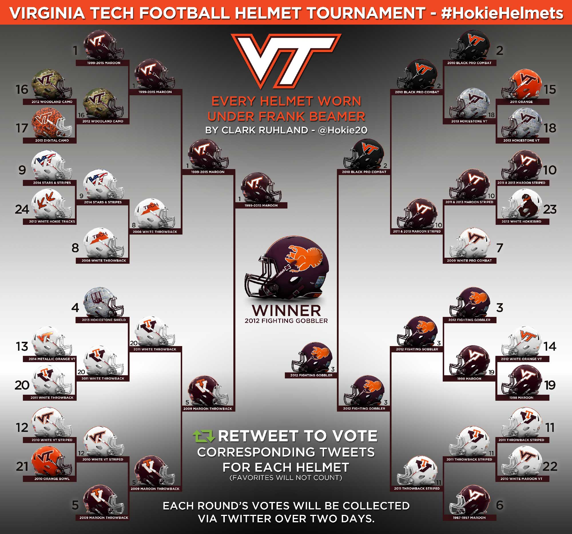 virginia tech football helmet history